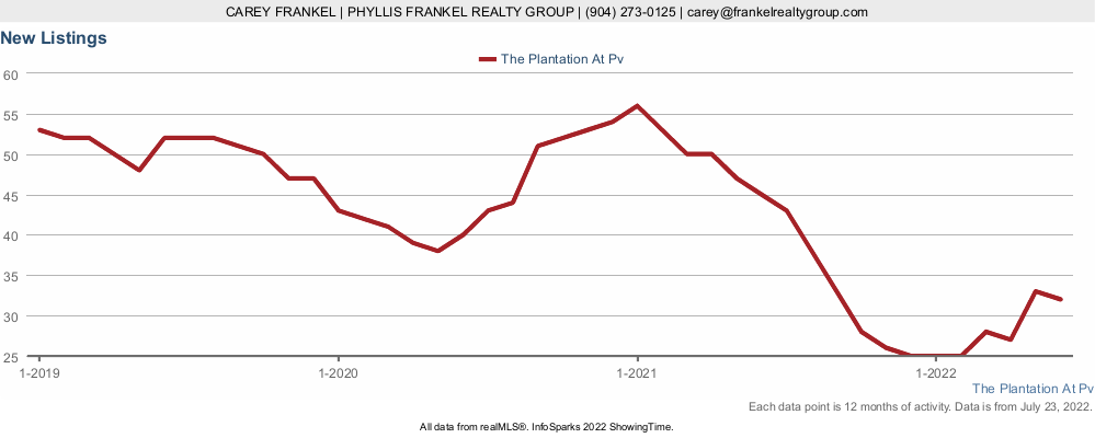 Chart showing if more homes are coming on the market in The Plantation at Ponte Vedra