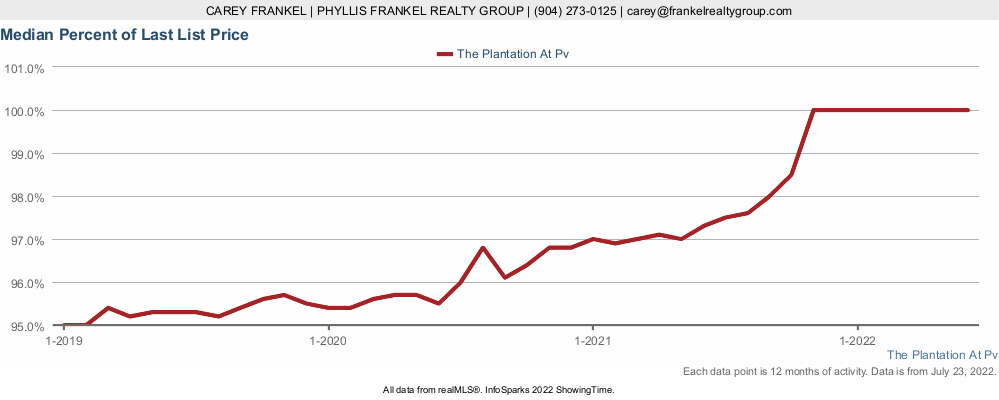 Chart showing how close to list price homes in The Plantation at Ponte Vedra sell at