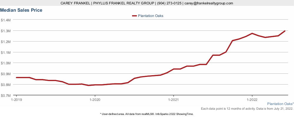 Chart showing which way the prices of homes in Plantation Oaks are heading