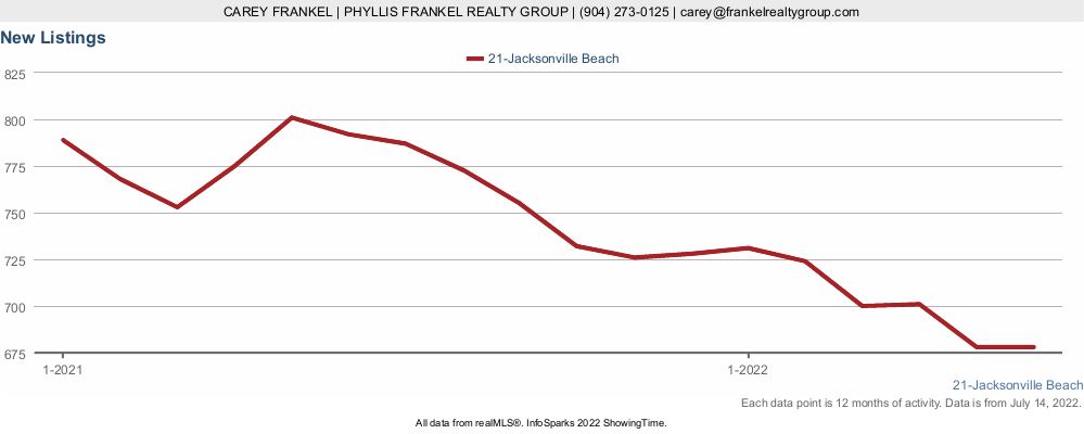 Chart showing if more homes are coming on the market in Jacksonville Beach
