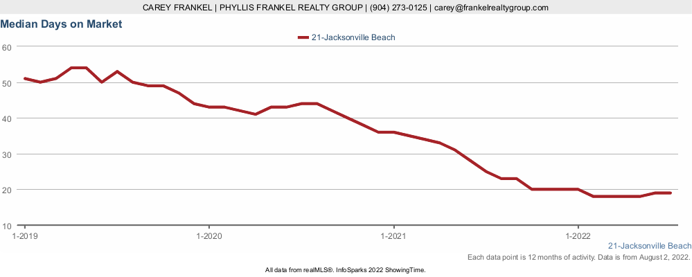 Chart showing how long homes in Jacksonville Beach stay on the market