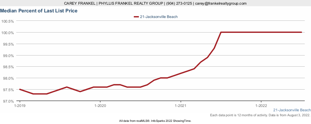 Chart showing how close to list price Jacksonville Beach homes sell