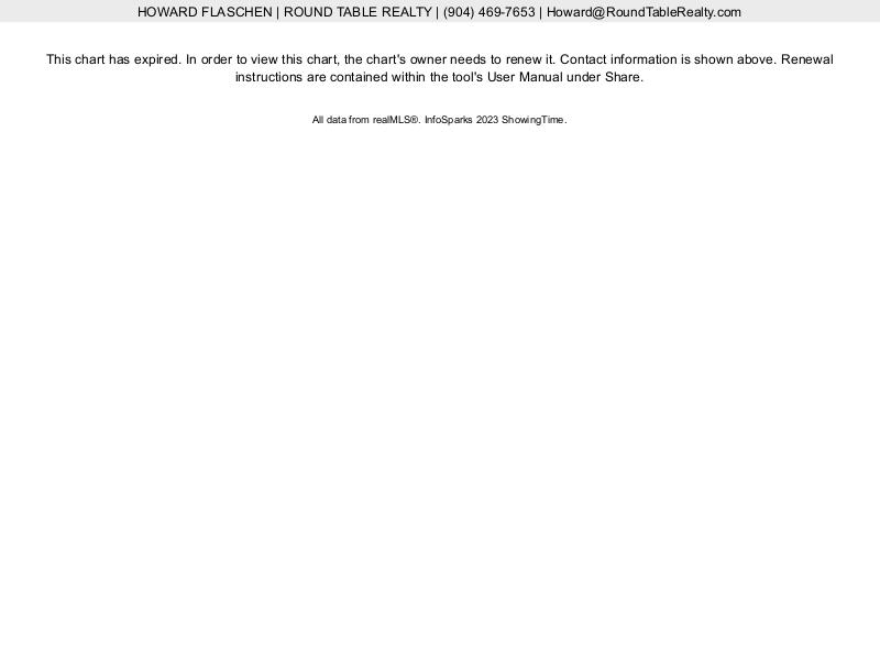 Mandarin FL Home Prices