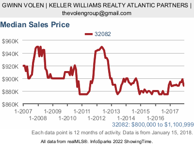Average Sale Price in Ponte Vedra Beach